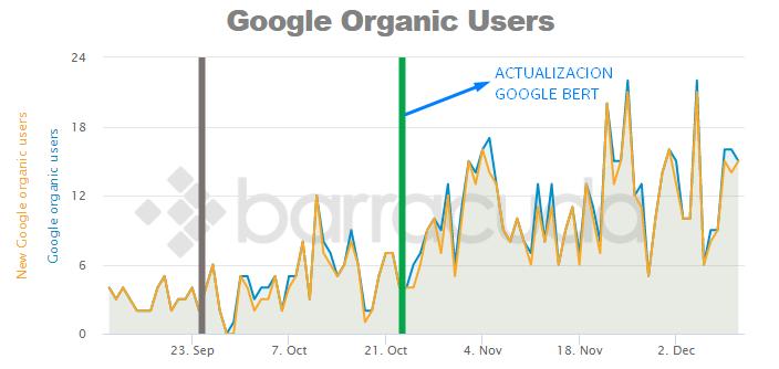 segunda web con actualizacion inversa en Google BERT